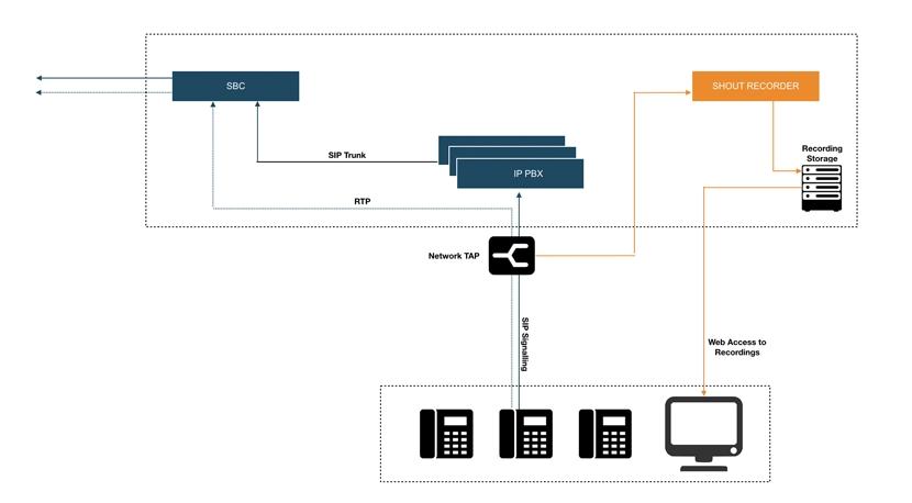 Pbx Network Diagram - Wiring Diagrams
